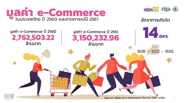 Thailand Ecommerce Trend 2019