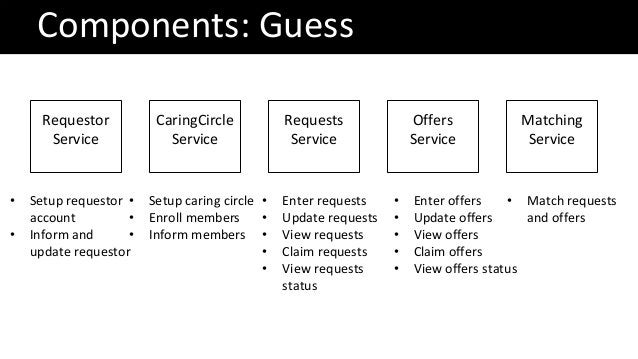 Components: Guess Requestor Service CaringCircle Service Requests Service Offers Service Matching Service • Setup requesto...