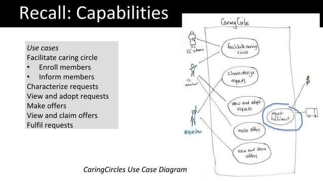 Recall: Capabilities CaringCircles Use Case Diagram Use cases Facilitate caring circle • Enroll members • Inform members C...