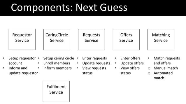 Components: Next Guess Requestor Service CaringCircle Service Requests Service Offers Service Matching Service • Setup req...