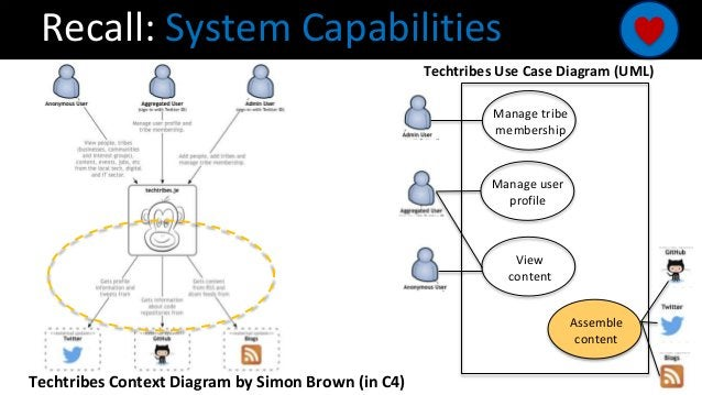Recall: System Capabilities Manage tribe membership Manage user profile View content Assemble content Techtribes Use Case ...