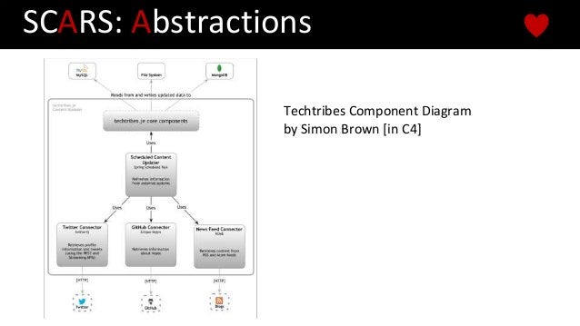 Techtribes Component Diagram by Simon Brown [in C4] SCARS: Abstractions