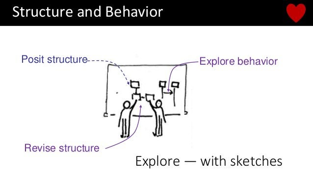 Posit structure Explore behavior Revise structure Explore — with sketches Structure and Behavior