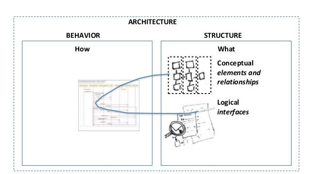 What ARCHITECTURE STRUCTURE interfaces elements and relationships How BEHAVIOR Logical Conceptual