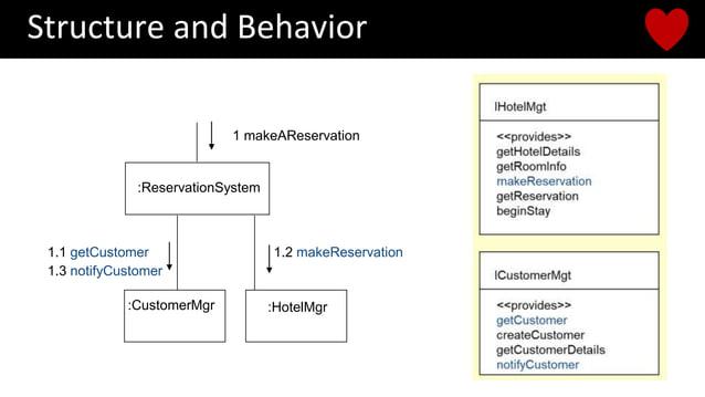 Structure and Behavior :CustomerMgr :HotelMgr :ReservationSystem 1 makeAReservation 1.1 getCustomer 1.2 makeReservation 1....