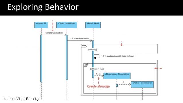 Exploring Behavior source: VisualParadigm