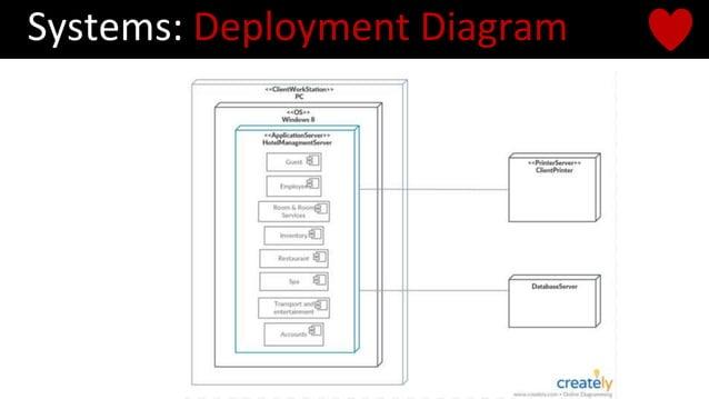 Systems: Deployment Diagram