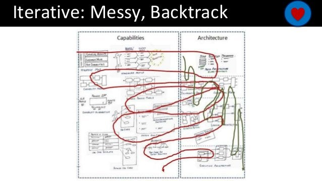 Iterative: Messy, Backtrack