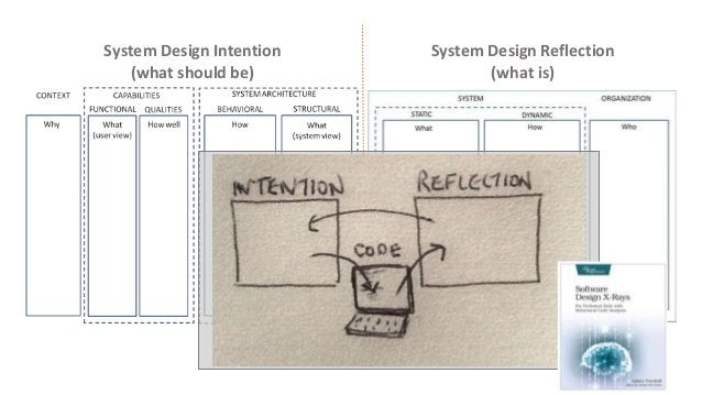 119 System Design Intention (what should be) System Design Reflection (what is)