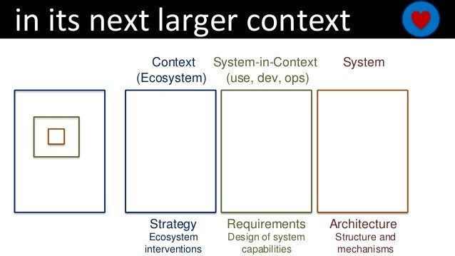 in its next larger context Context System-in-Context (use, dev, ops) System (Ecosystem) Strategy Ecosystem interventions R...