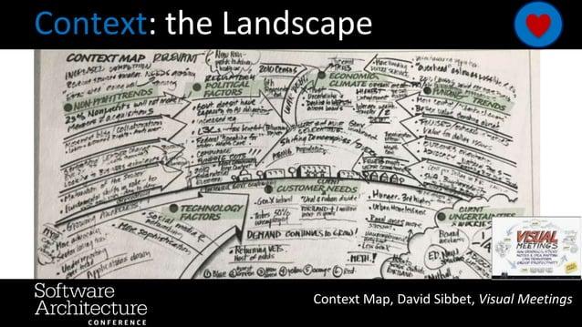 Context: the Landscape Context Map, David Sibbet, Visual Meetings