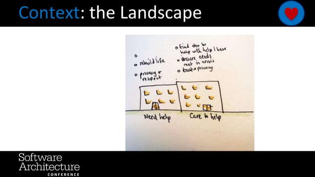 Context: the Landscape