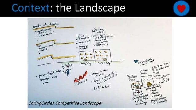 Context: the Landscape CaringCircles Competitive Landscape