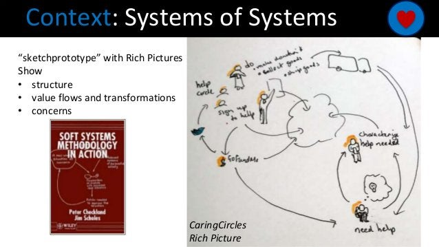 """Context: Systems of Systems """"sketchprototype"""" with Rich Pictures Show • structure • value flows and transformations • conc..."""