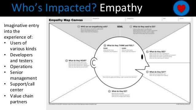 Who's Impacted? Empathy Imaginative entry into the experience of: • Users of various kinds • Developers and testers • Oper...