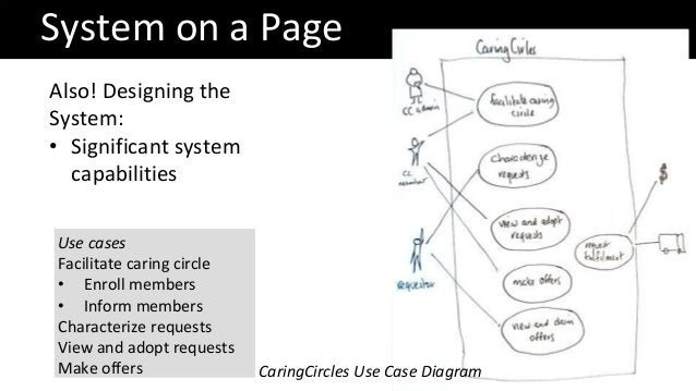 System on a Page Also! Designing the System: • Significant system capabilities CaringCircles Use Case Diagram Use cases Fa...
