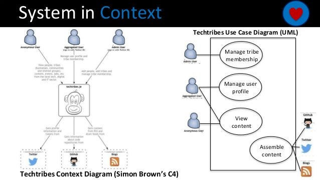 System in Context Manage tribe membership Manage user profile View content Assemble content Techtribes Use Case Diagram (U...