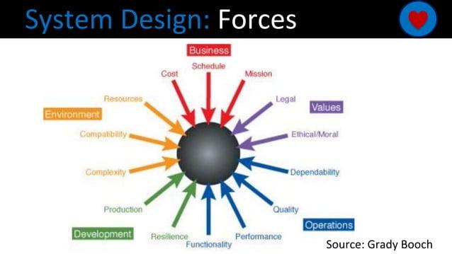 System Design: Forces Source: Grady Booch