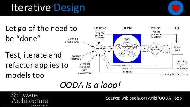 """Iterative Design Let go of the need to be """"done"""" Test, iterate and refactor applies to models too Source: wikipedia.org/wi..."""