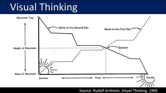 Visual Thinking Source: Rudolf Arnheim, Visual Thinking, 1969
