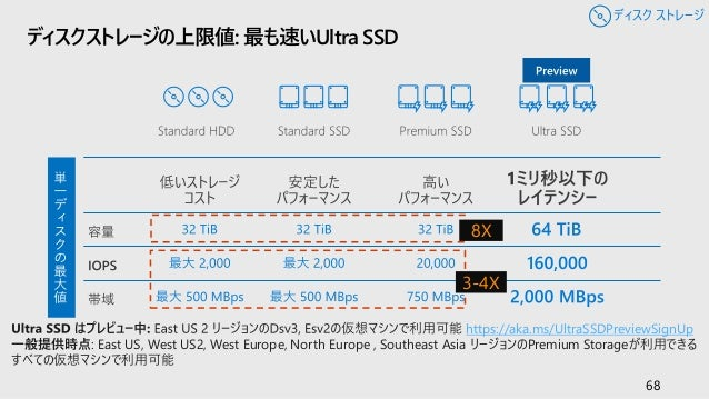 Microsoft Azure Overview Japanses Version