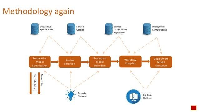 BDVe Webinar Series - Toreador Intro - Designing Big Data pipelines (Paolo Ceravolo) Slide 2