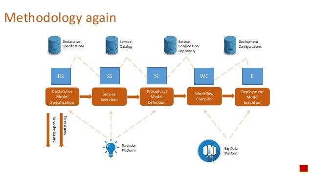 BDVe Webinar Series - Toreador Intro - Designing Big Data pipelines (Paolo Ceravolo) Slide 3