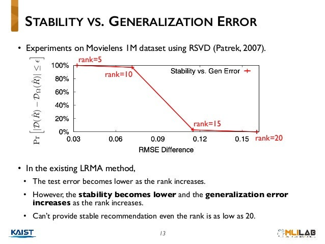 13 • Experiments on Movielens 1M dataset using RSVD (Patrek, 2007). • In the existing LRMA method, • The test error become...