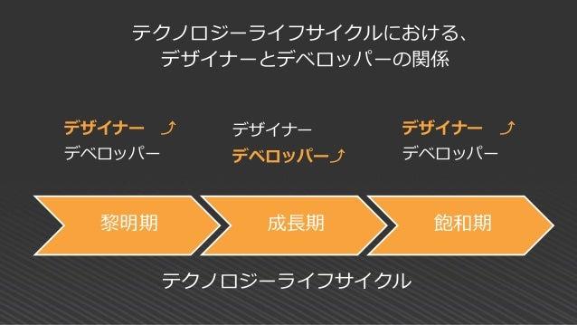 • 臨場感(xR × 5G) • VUI • エージェント(AI) 小島 • データ分析・データ解釈 • SaaSの普及 • サブスクリプションの普及 深津