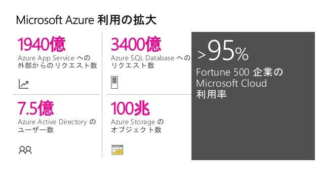 Azureでは、100以上のサービスを提供中 Microsoft Azure のすべてのサービス 一覧 = https://azure.microsoft.com/ja-jp/services/ Azure Datacenter Infrast...