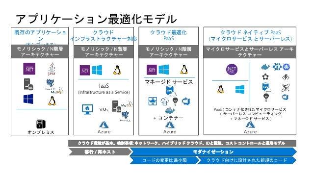 メンテナンスフリー • パッチ適用不要 • EOS対応はしなく てもよい ベストプラクティス による可用性向上 • クラスター構成 • リージョン間の レプリケーション 新技術の取り組み • 簡易認証 • Linux 対応 • コンテナ対応