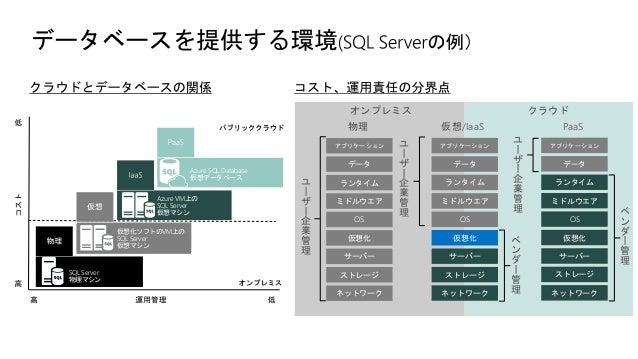 Microsoft Azure IaaS Windows Server Windows Server VM PaaS
