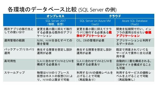 Azure Cognitive Services Azure Bot Services Azure Search (Cognitive Search) Azure Databricks Azure Machine Learning Azure ...