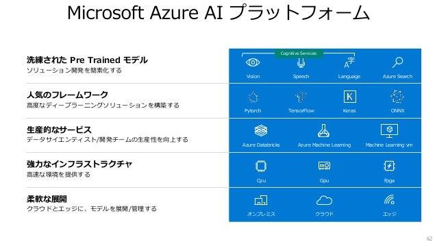  プル方式で、 Azure 上にデータソースから直接インデックスの作成/更新 が可能 https://docs.microsoft.com/ja-jp/azure/search/search-what-is-data-import#pulli...