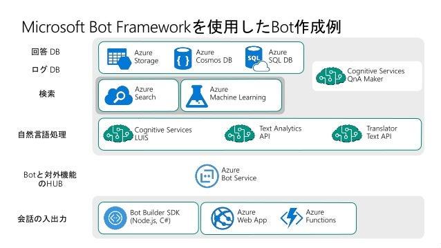 • 使い慣れたフレームワークを利用可能 • 様々な実行環境 • ローカルPC / GPU VM / Azure Batch AI / Azure Kubernetes Services / Databricks .. • 実行履歴/モデルの管理...