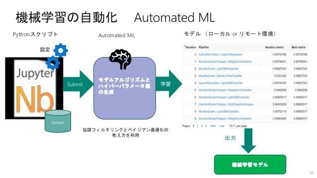  Azure Data Services (Cosmos DB / SQL DB) 実録! Cosmos DB でのチャットサービス稼働 ~MongoDB API 編~ クラウドネイティブなアプリケーションを実 現する「Azure Cosmo...