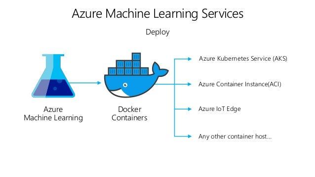 Azure上でのコンテナ利用パターン紹介 Microsoft Azureで動くコンテナ技術の紹介と 活用方法 ~Azure WebApp/Azure Container Service(K8S)/Container Registry/RedHa...