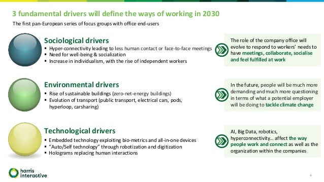 3 fundamental drivers will define the ways of working in 2030 4 Environmental drivers ▪ Rise of sustainable buildings (zer...