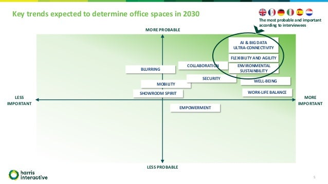 Key trends expected to determine office spaces in 2030 5 LESS PROBABLE MORE PROBABLE LESS IMPORTANT MORE IMPORTANT MOBILIT...