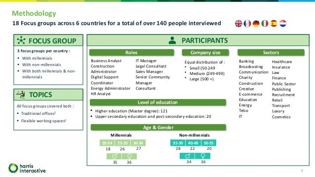 Methodology 8 FOCUS GROUP PARTICIPANTS 3 focus groups per country : ▪ With millennials ▪ With non-millennials ▪ With both ...