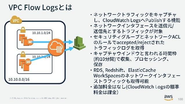 による脅威の検知と通知 悪意のあるスキャン インスタンスへの脅威 アカウントへの脅威 Amazon GuardDuty VPC flow logs DNS Logs CloudTrail HIGH MEDIUM LOW Findingデータ ソ...