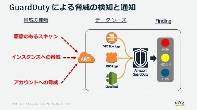 • AWS環境における、脅威検出を目的としたマネージドサービス • 東京含む、14のリージョンで利用可能 • EC2またはIAMにおける脅威を検出 • 機械学習による、異常検知の仕組み • エージェント、センサー、ネットワーク アプライアンス等...
