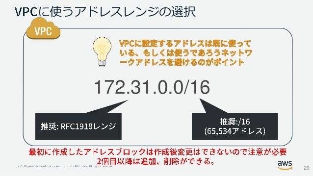 に使うアドレスレンジの選択 172.31.0.0/16 29