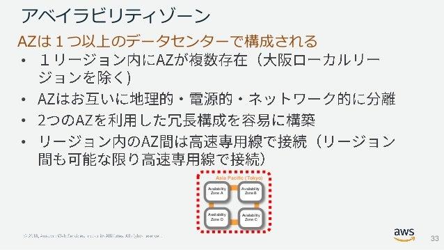 アベイラビリティゾーン • • • • Asia Pacific (Tokyo) AZは1つ以上のデータセンターで構成される Availability Zone D Availability Zone C Availability Zone B...