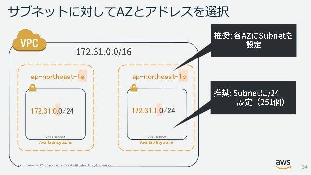 サブネットに対してAZとアドレスを選択 VPC subnet VPC subnet ap-northeast-1a 172.31.0.0/24 172.31.1.0/24 ap-northeast-1c 34