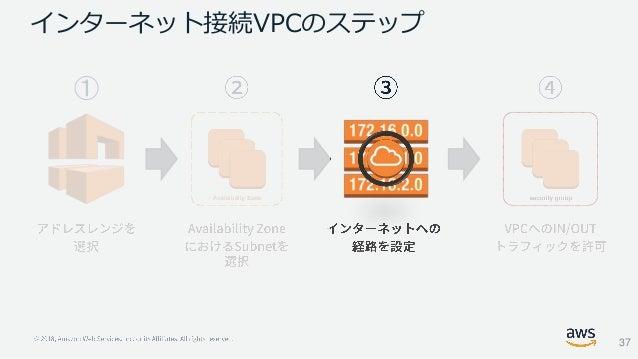 インターネット接続VPCのステップ ➀ 37
