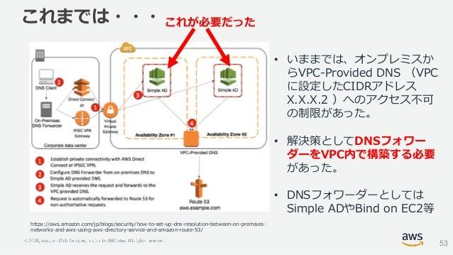 これまでは・・・ 53 https://aws.amazon.com/jp/blogs/security/how-to-set-up-dns-resolution-between-on-premises- networks-and-aws-us...