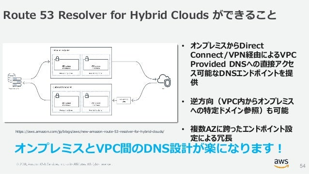 Route 53 Resolver for Hybrid Clouds ができること 54 https://aws.amazon.com/jp/blogs/aws/new-amazon-route-53-resolver-for-hybrid-...