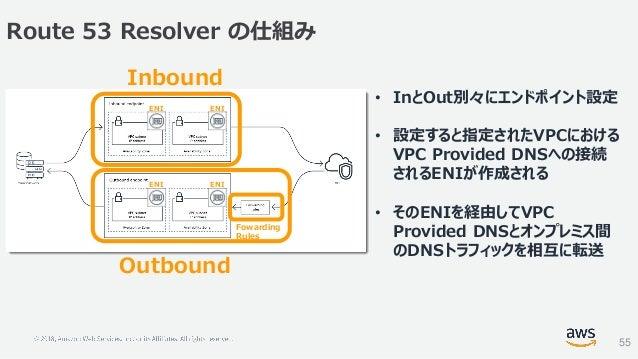 Route 53 Resolver の仕組み 55 • InとOut別々にエンドポイント設定 • 設定すると指定されたVPCにおける VPC Provided DNSへの接続 されるENIが作成される • そのENIを経由してVPC Provi...