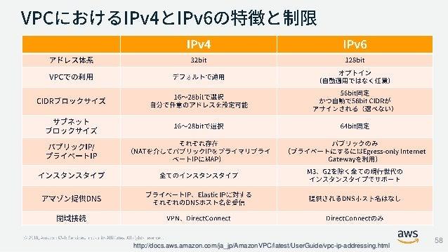 http://docs.aws.amazon.com/ja_jp/AmazonVPC/latest/UserGuide/vpc-ip-addressing.html 58